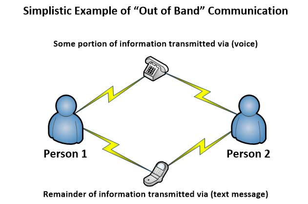 "Using ""Out of Band"" Transmission Methods When Transmitting Sensitive Data"