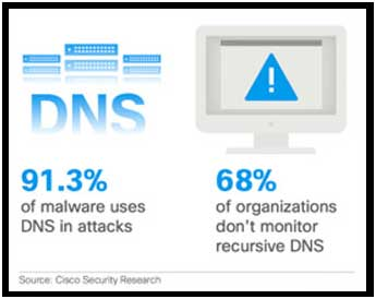 DNS Security Services for Dallas - Fort Worth